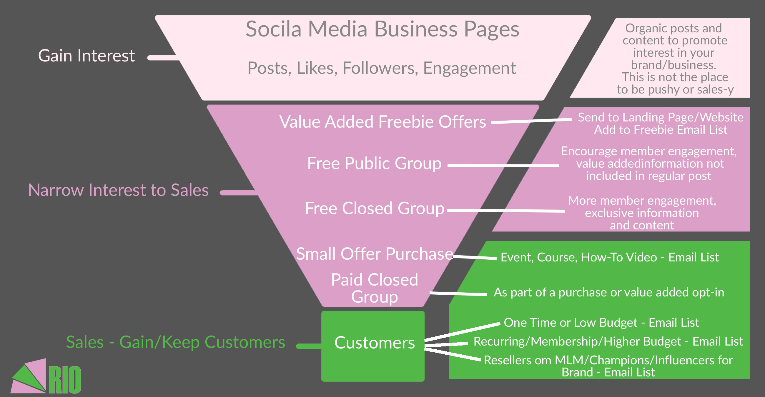 Social Media Marketing Sales Funnel